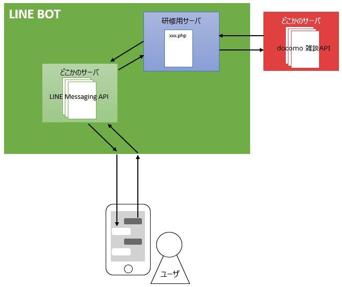 https://line.f-logic.jp/img/BOT_docomo.jpg
