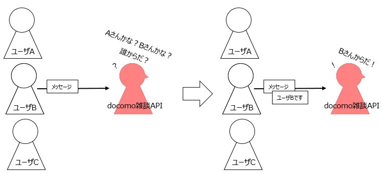 https://line.f-logic.jp/img/BOT_docomo_context.jpg