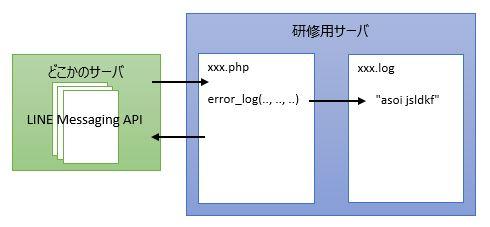 https://line.f-logic.jp/BOT_log.jpg